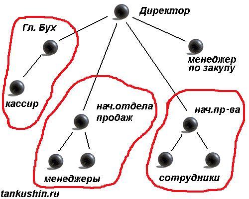 идеальная структура производственного предприятия: