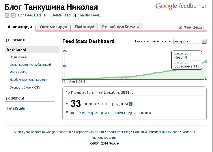 Статистика feedburner