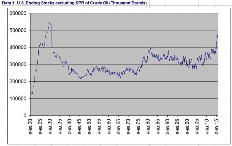 Запасы нефти в хранилищах США