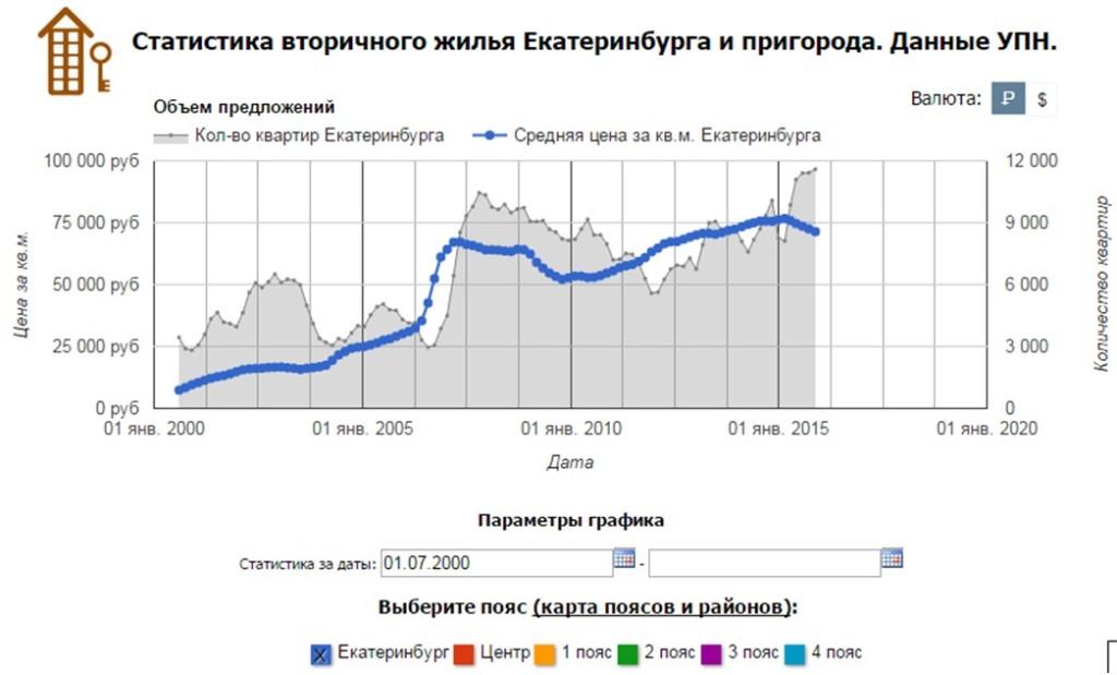 цена недвижимости в рублях 2000-2015