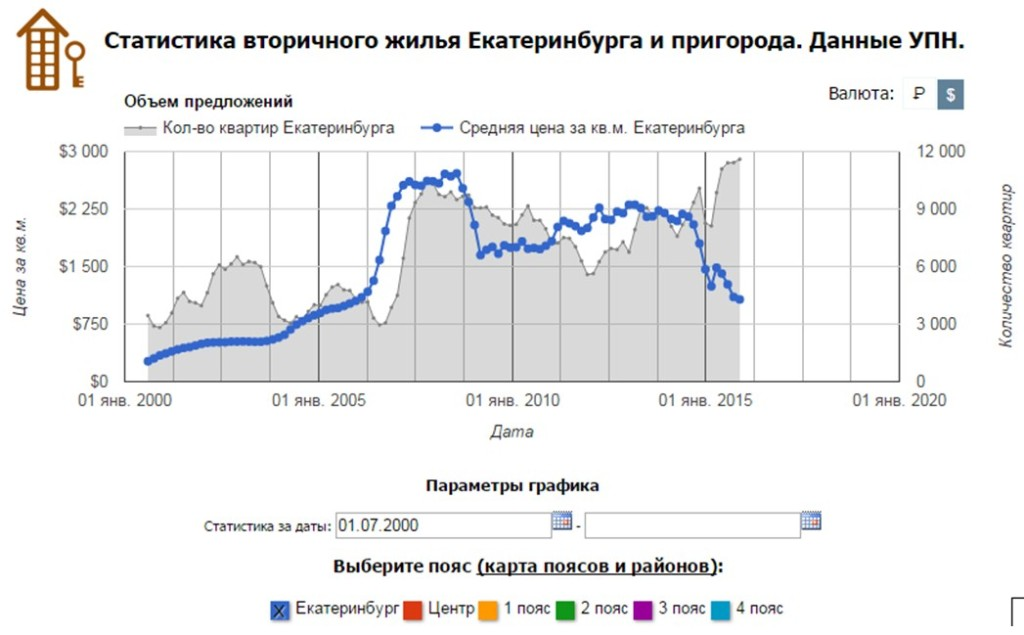 цена недвижимоти в долларах 2000-2015