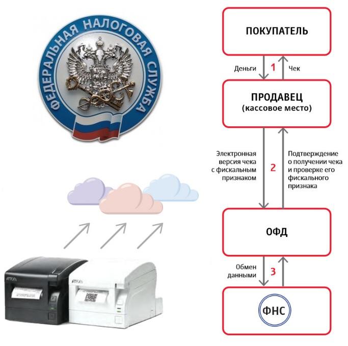 Новый порядок применения ККМ