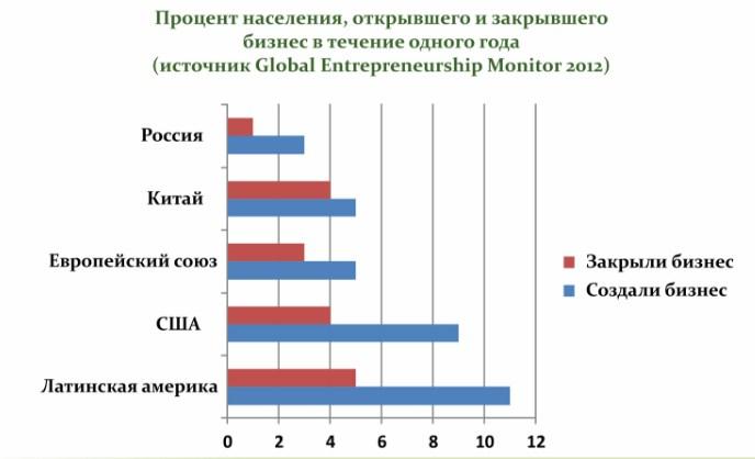 Перспективы предпринимательства в России