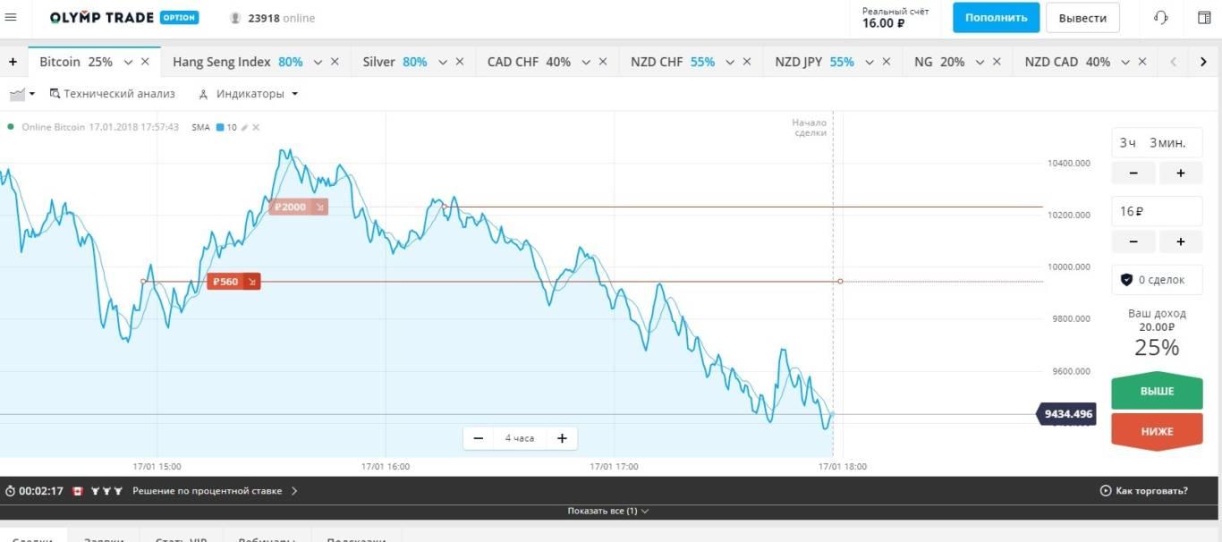 график торгов