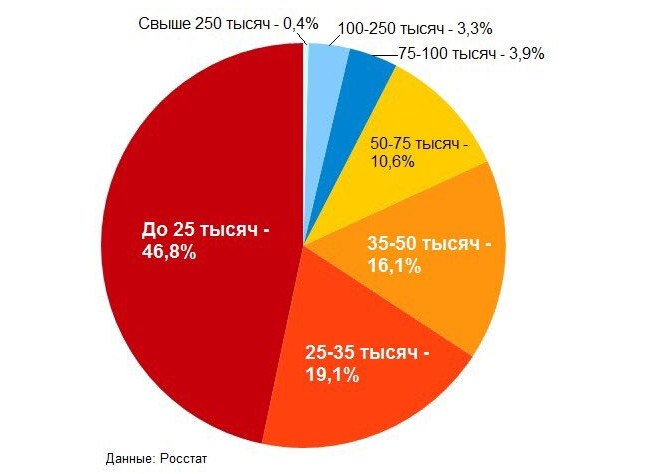 статистика зарплат в РФ