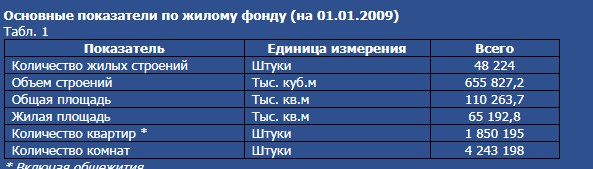 количество квартир в Петербурге