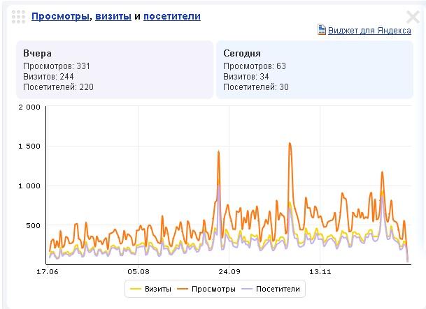 Статистика блога 2014г.