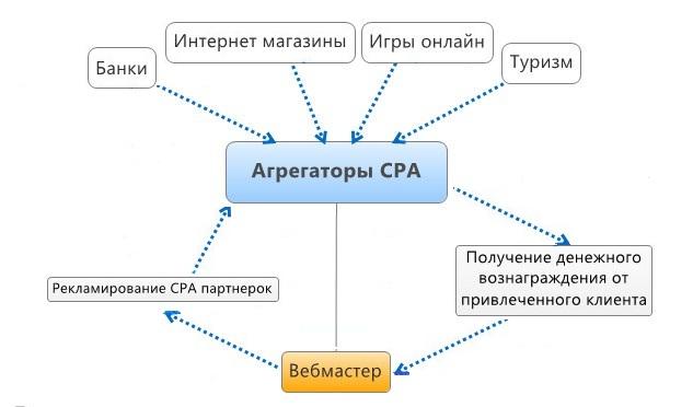 Что такое арбитраж трафика, схема взаимодействия вебмастера и CPA сети