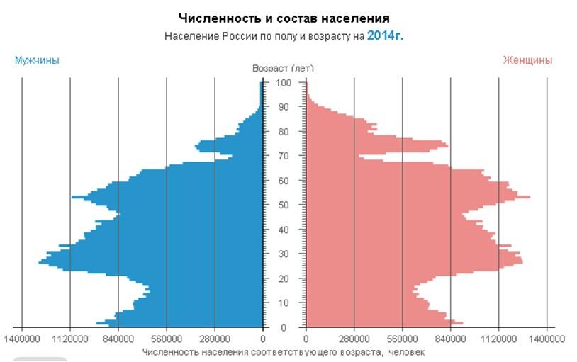 половозрастная структура населения россии и её влияние на цену недвижимости