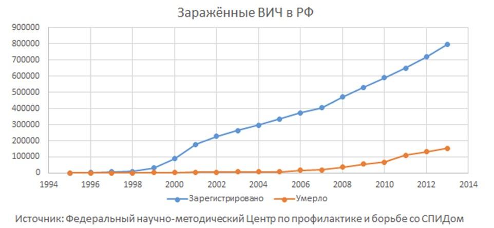 эпидемия ВИЧ в России