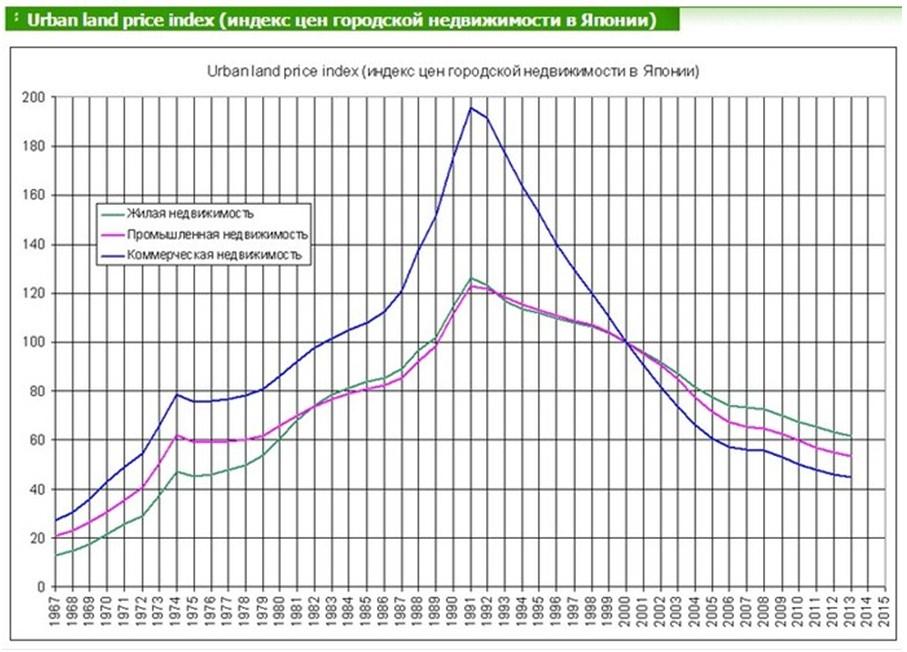 японский сценарий на рынке недвижимости