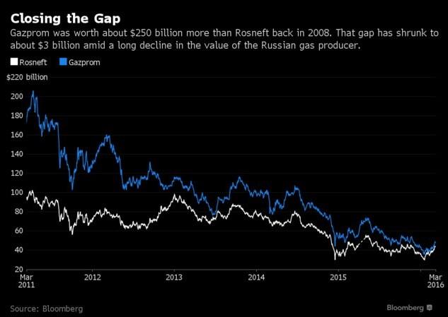 Роснефть догоняет газпром по капитализации