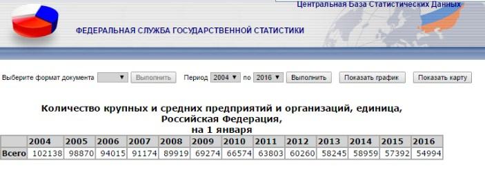 число крупных предприятий в РФ