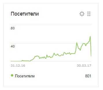 статистика автосайт