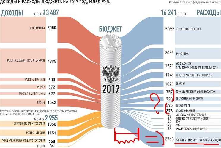 расходы и доходы бюджета 2017