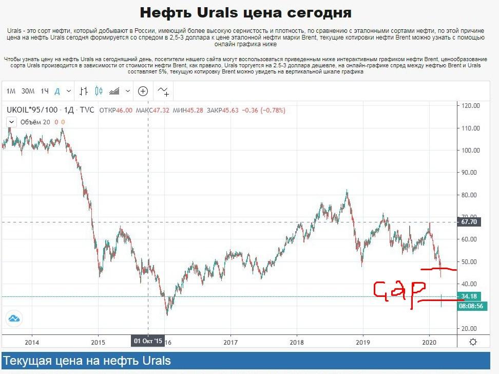 график цены нефти