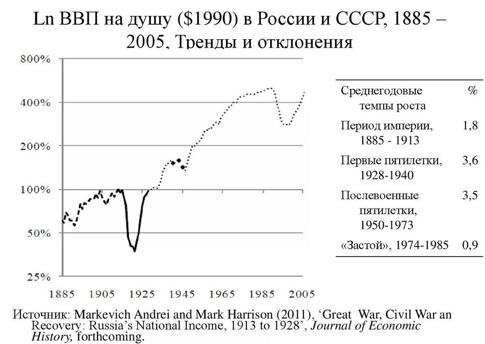 Рост ввп СССР как следствие Урбаниации