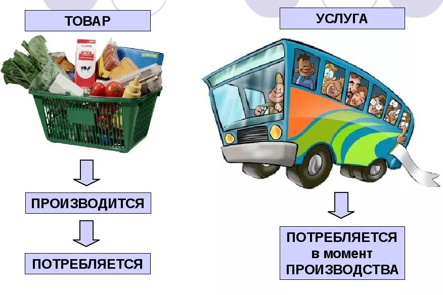 отличие товаров и услуг