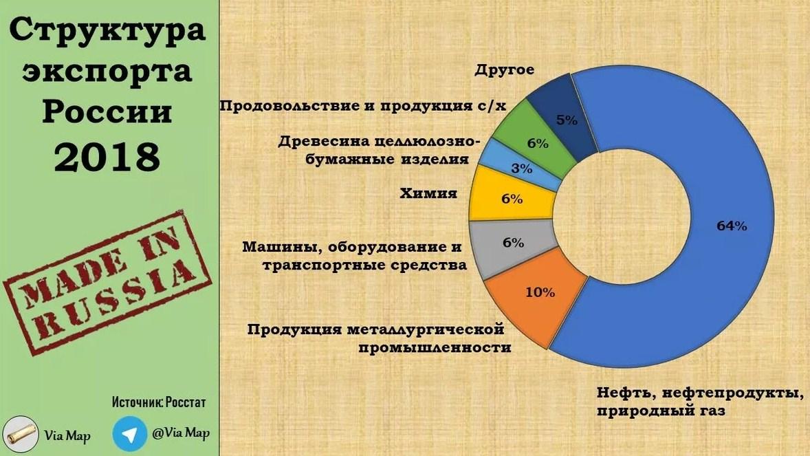 структура экспорта из РФ