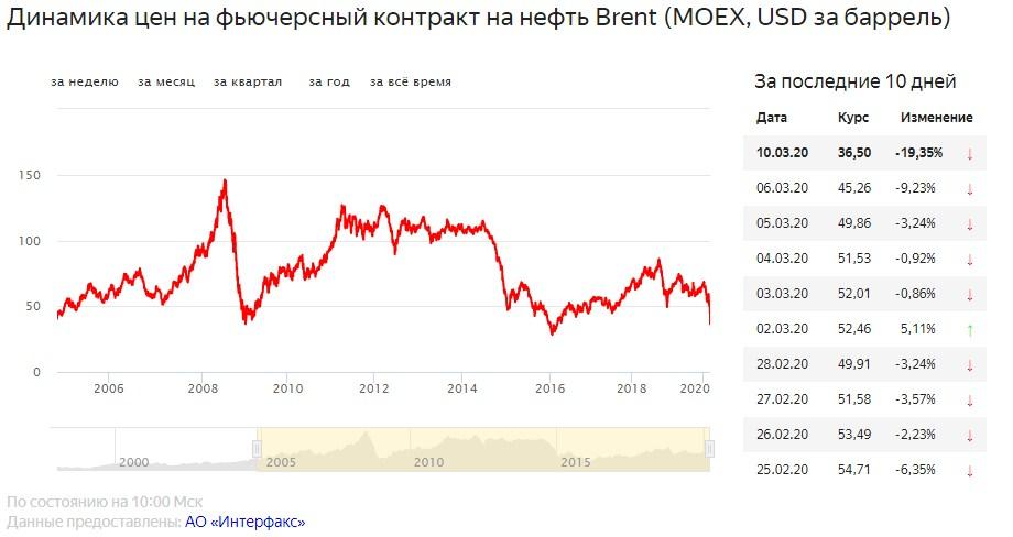 стоимость нефти 2005-2020