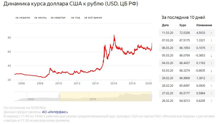 курс USD/RUB 2005-2020