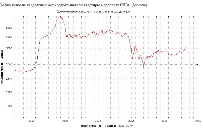 Стоимость квадратного метра в Москве