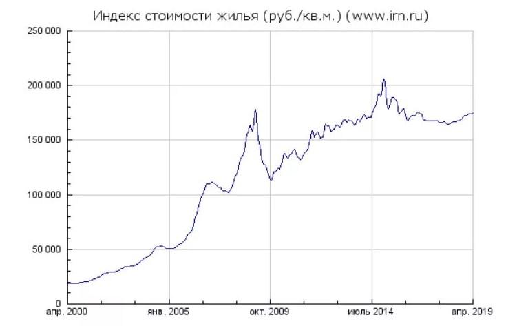 стоимость квартир в москве в рублях