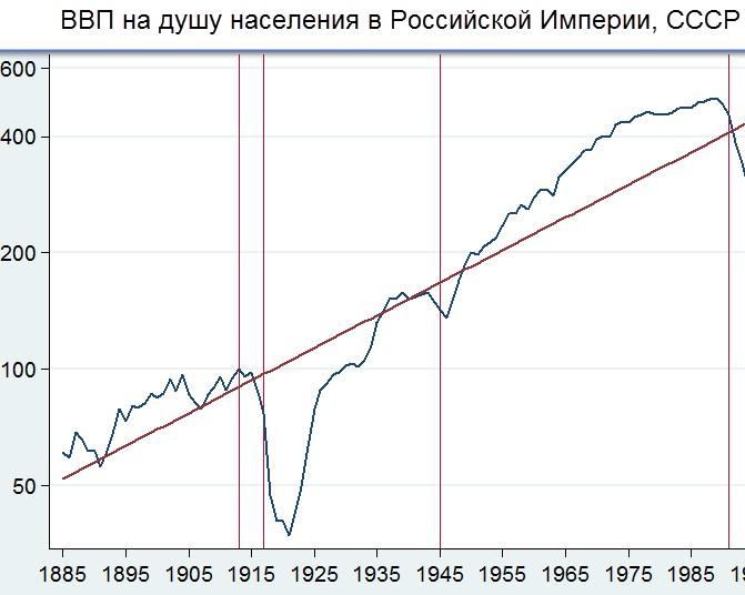 ВВП СССР
