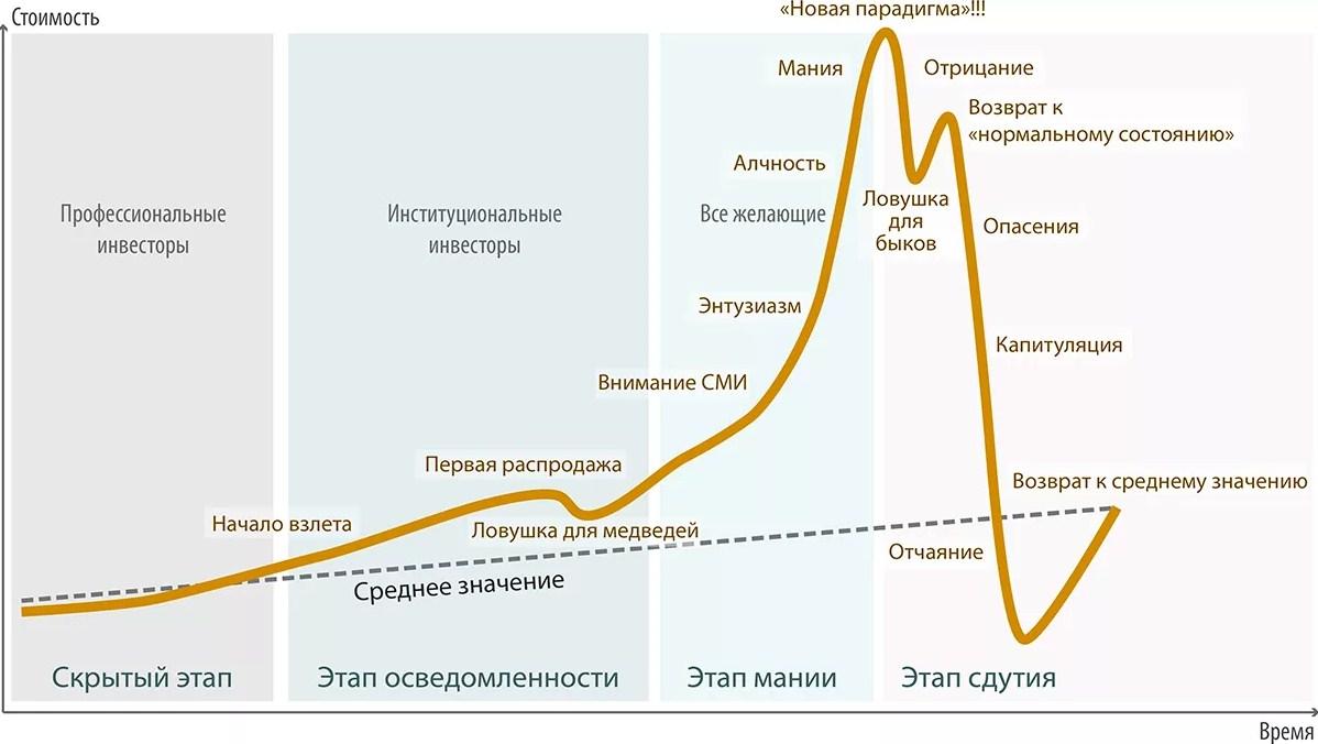график рыночного цикла