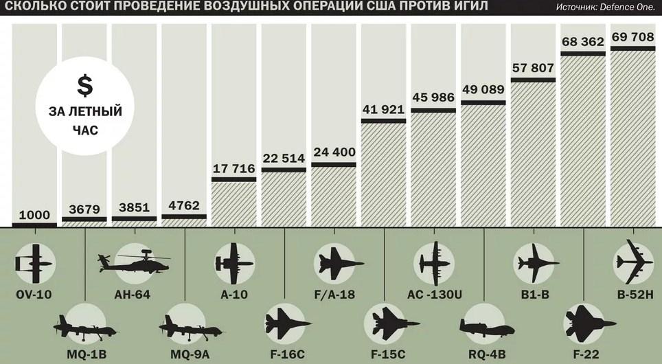 стоимость использования авиации