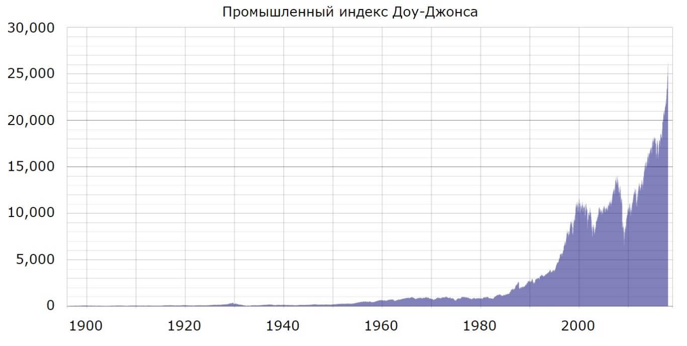 Dow jones 1900-2020
