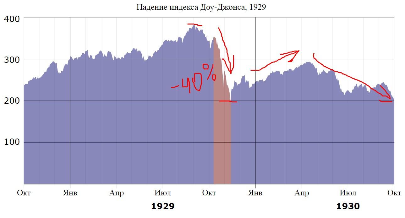 Великая деперессия на графике DOW jones